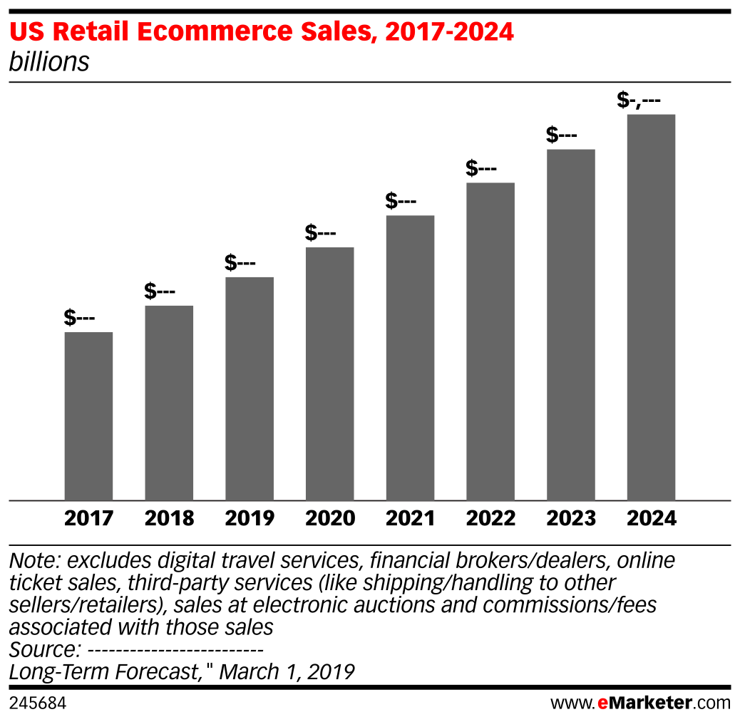 US Retail Ecommerce Sales, 2017-2024 (billions)