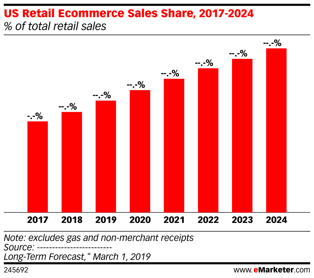 US Retail Ecommerce Sales Share, 2017-2024 (% of total retail sales)