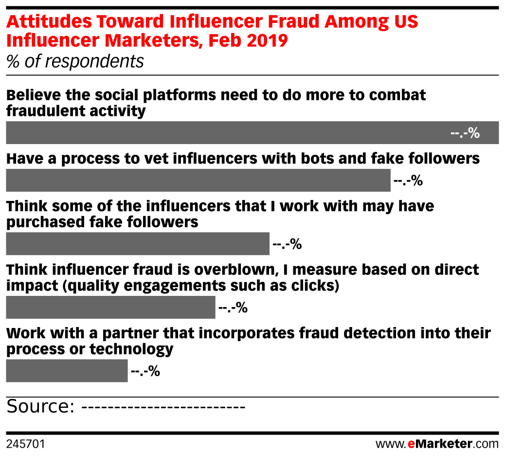 Attitudes Toward Influencer Fraud Among US Influencer Marketers, Feb 2019 (% of respondents)