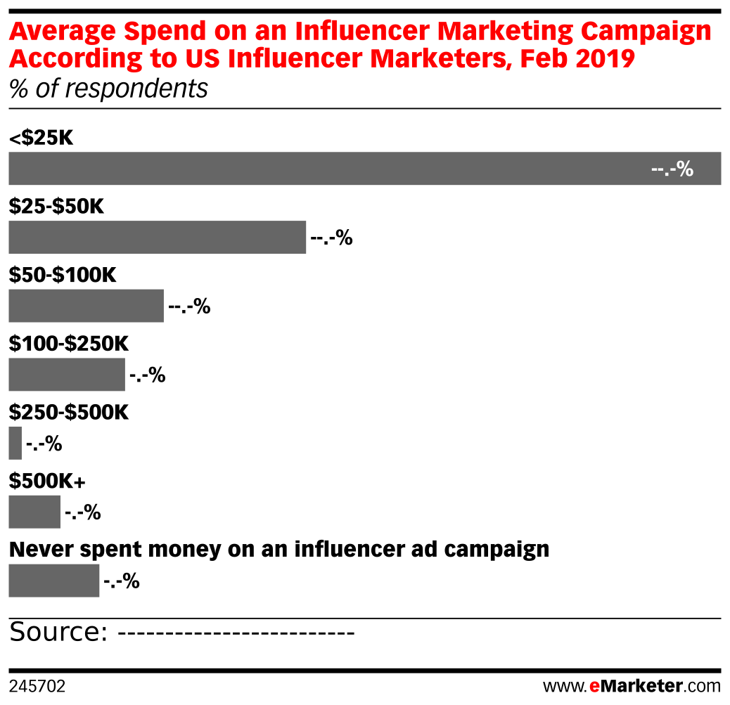 Average Spend on an Influencer Marketing Campaign According to US Influencer Marketers, Feb 2019 (% of respondents)