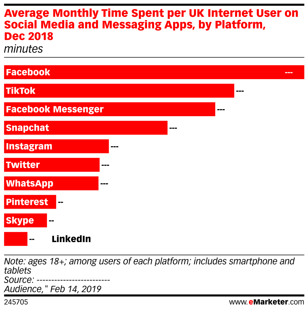 Average Monthly Time Spent per UK Internet User on Social Media and Messaging Apps, by Platform, Dec 2018 (minutes)