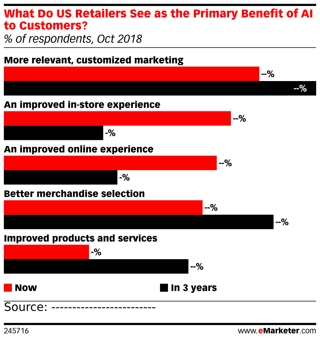 What Do US Retailers See as the Primary Benefit of AI to Customers? (% of respondents, Oct 2018)
