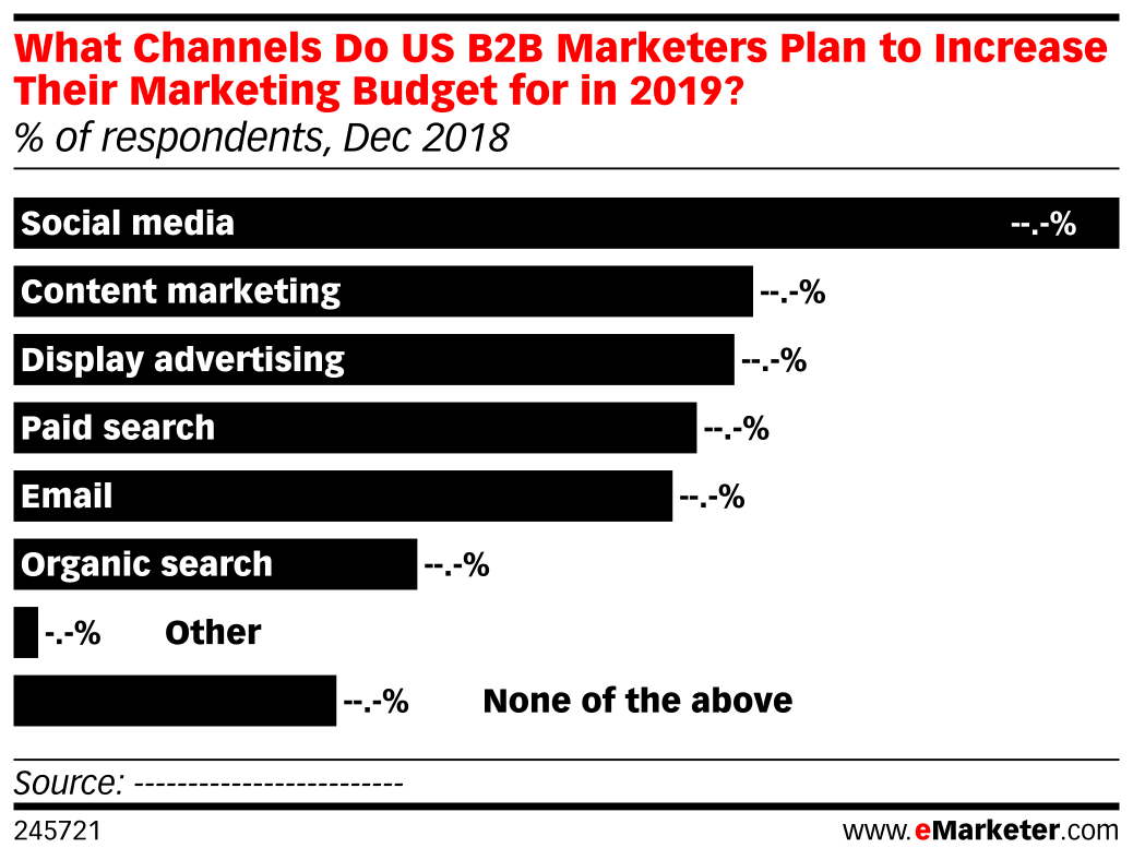 What Channels Do US B2B Marketers Plan to Increase Their Marketing Budget for in 2019? (% of respondents, Dec 2018)