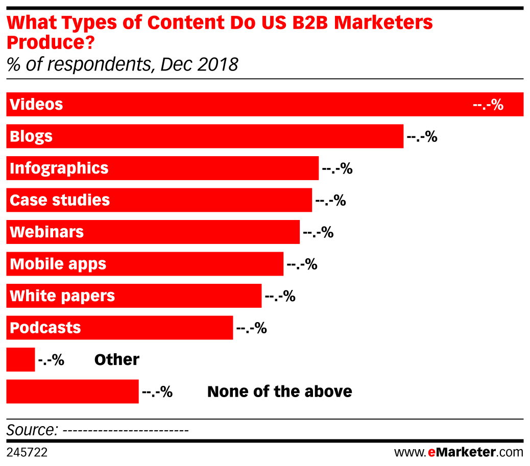 What Types of Content Do US B2B Marketers Produce? (% of respondents, Dec 2018)
