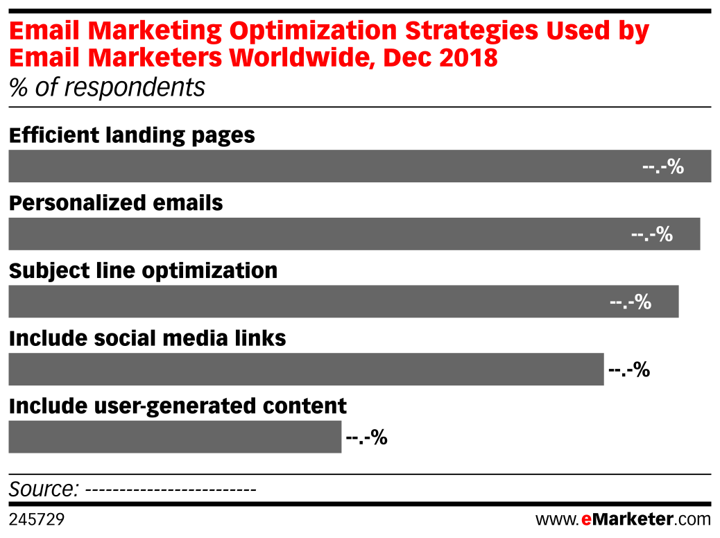 Email Marketing Optimization Strategies Used by Email Marketers Worldwide, Dec 2018 (% of respondents)