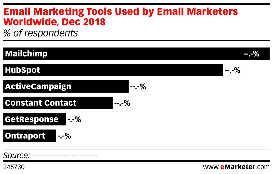 Email Marketing Tools Used by Email Marketers Worldwide, Dec 2018 (% of respondents)