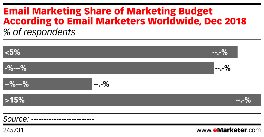 Email Marketing Share of Marketing Budget According to Email Marketers Worldwide, Dec 2018 (% of respondents)