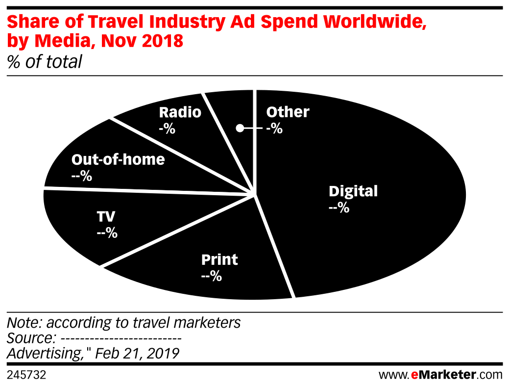 Share of Travel Industry Ad Spend Worldwide, by Media, Nov 2018 (% of total)