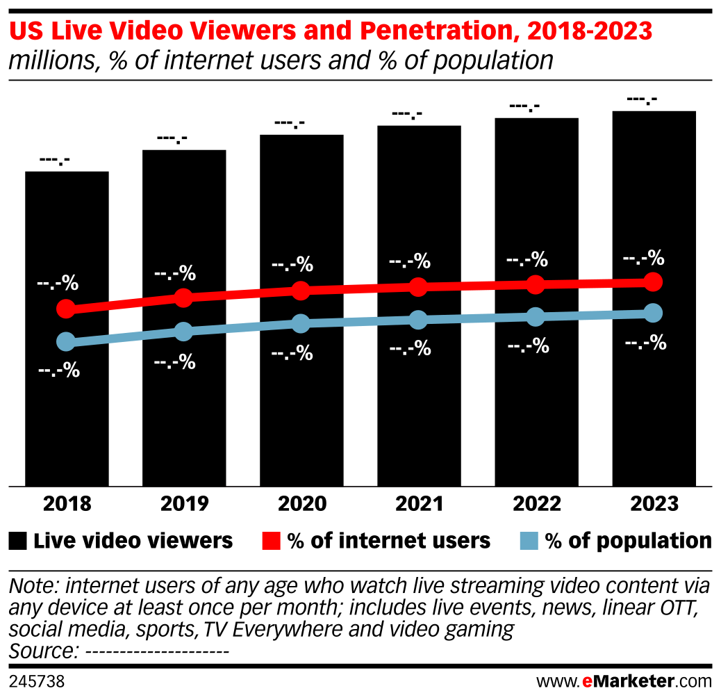 US Live Video Viewers and Penetration, 2018-2023 (millions, % of internet users and % of population)