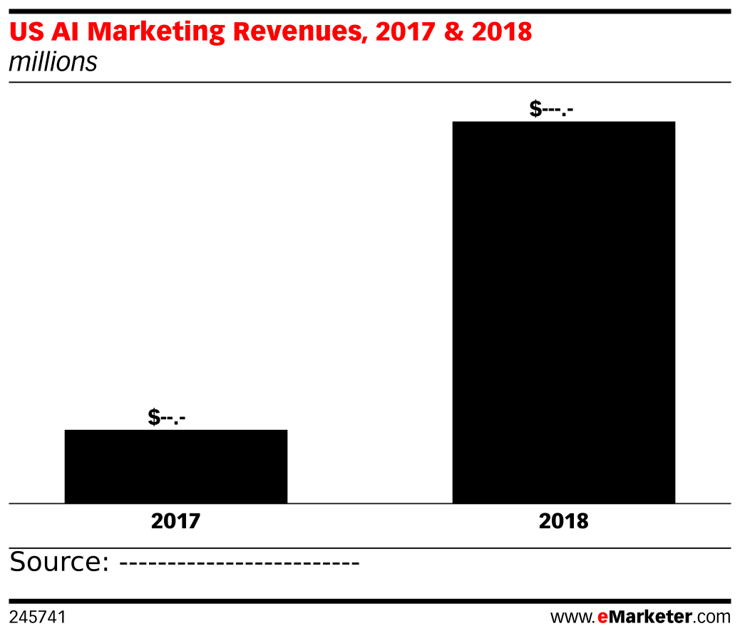 US AI Marketing Revenues, 2017 & 2018 (millions)