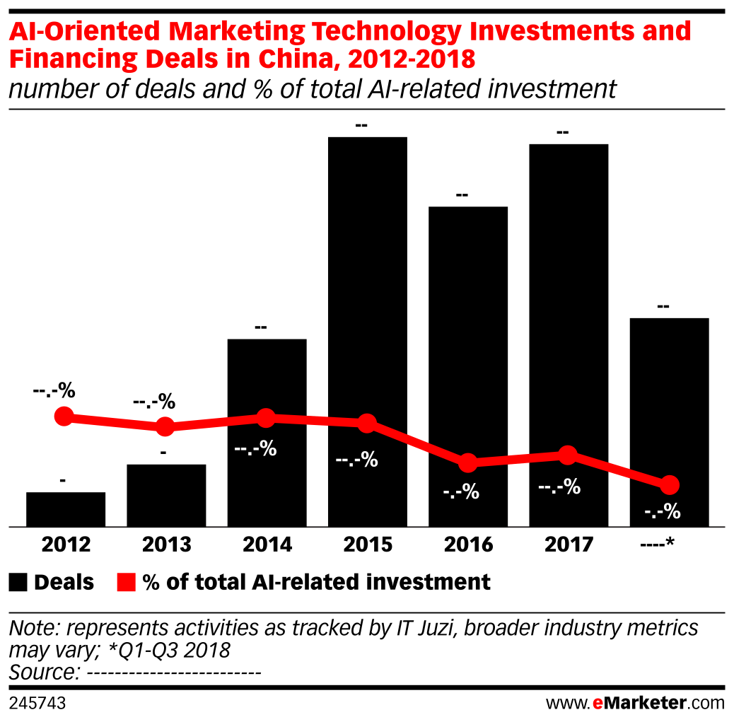 AI-Oriented Marketing Technology Investments and Financing Deals in China, 2012-2018 (number of deals and % of total AI-related investment)