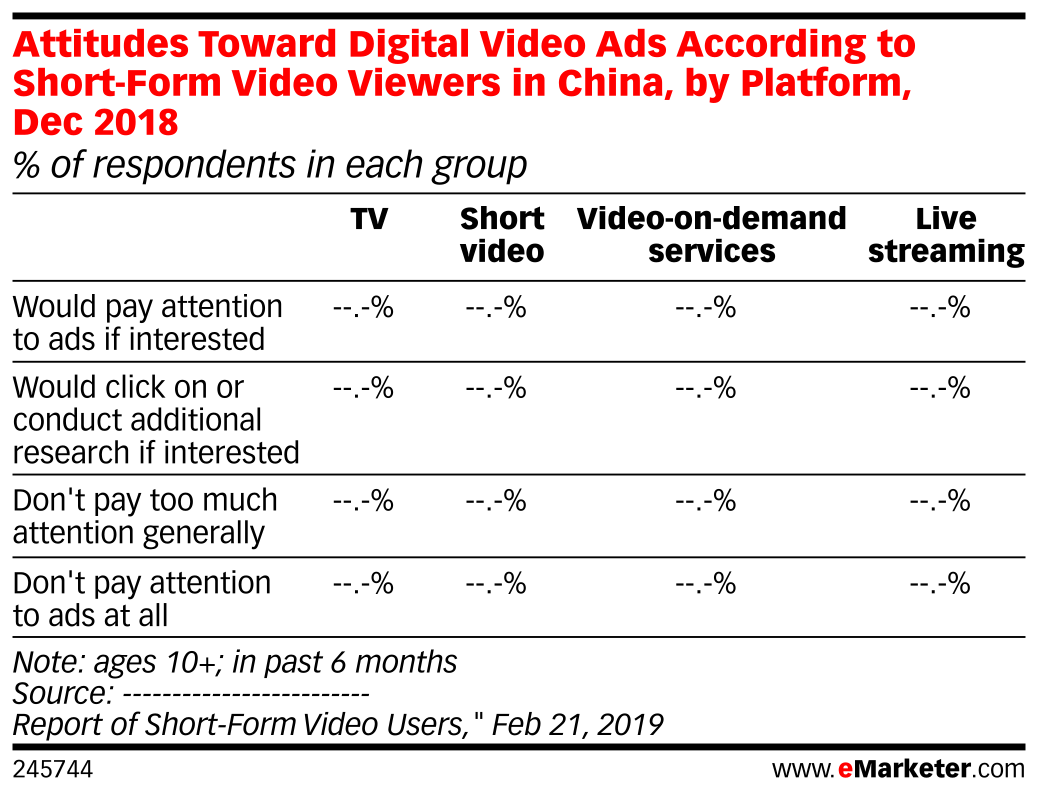 Attitudes Toward Digital Video Ads According to Short-Form Video Viewers in China, by Platform, Dec 2018 (% of respondents in each group)