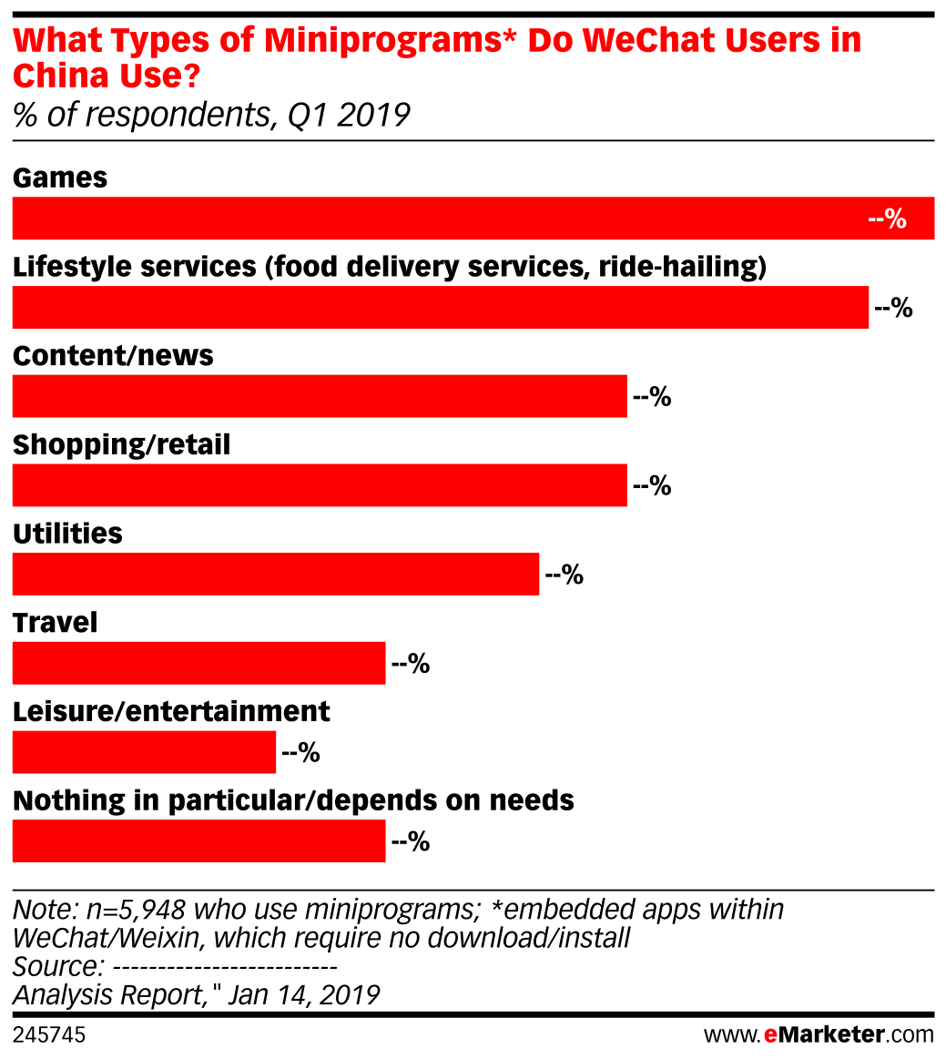 What Types of Miniprograms* Do WeChat Users in China Use? (% of respondents, Q1 2019)
