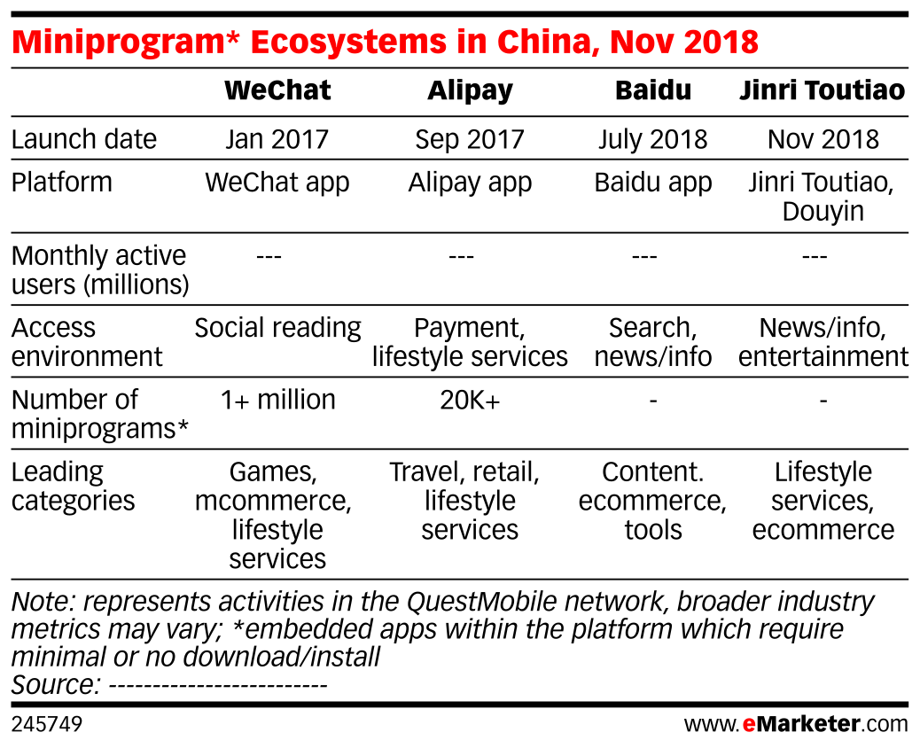 Miniprogram* Ecosystems in China, Nov 2018