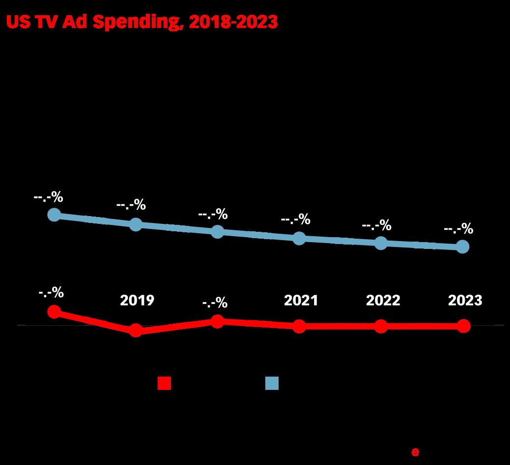 US TV Ad Spending, 2018-2023 (billions, % change and % of total media ad spending)