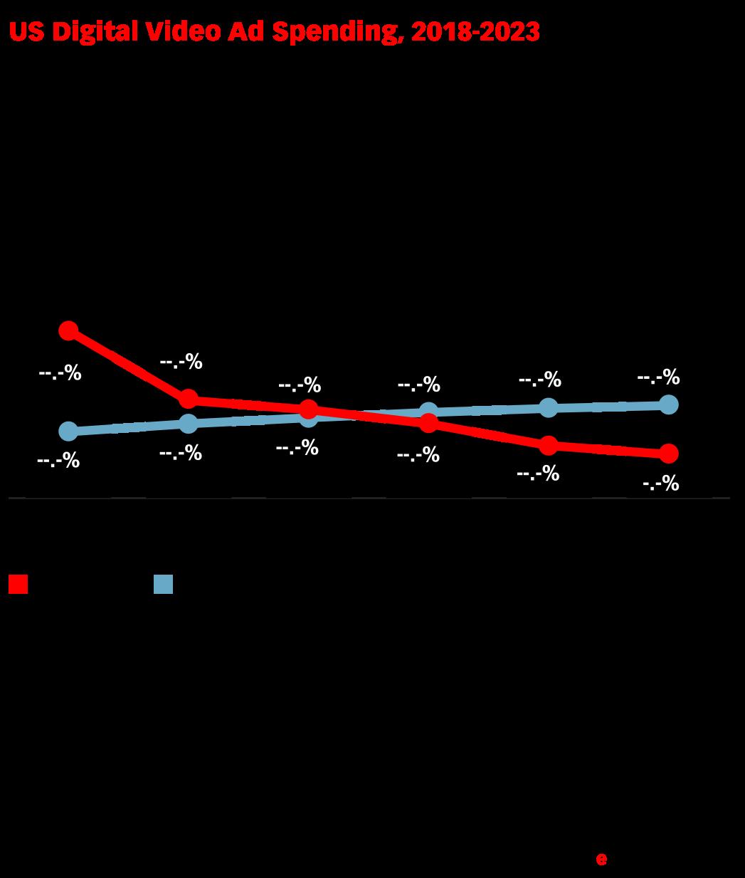 US Digital Video Ad Spending, 2018-2023 (billions, % change and % of total media ad spending)