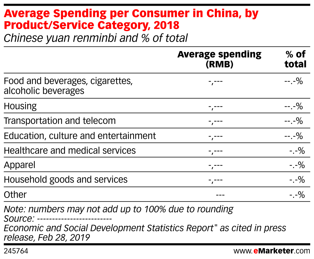 Average Spending per Consumer in China, by Product/Service Category, 2018 (Chinese yuan renminbi and % of total)