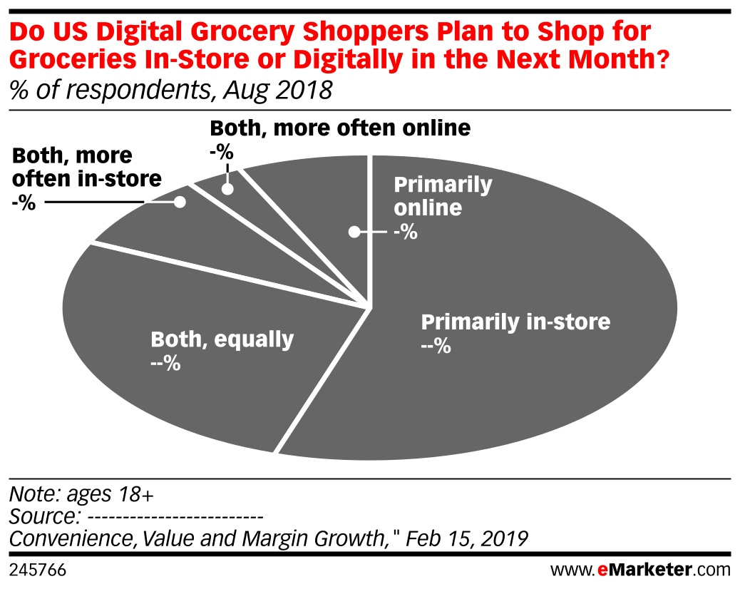 Do US Digital Grocery Shoppers Plan to Shop for Groceries In-Store or Digitally in the Next Month? (% of respondents, Aug 2018)