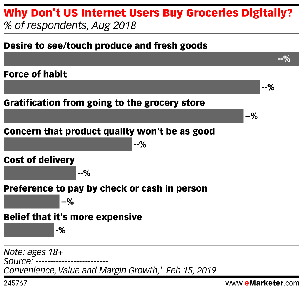 Why Don't US Internet Users Buy Groceries Digitally? (% of respondents, Aug 2018)