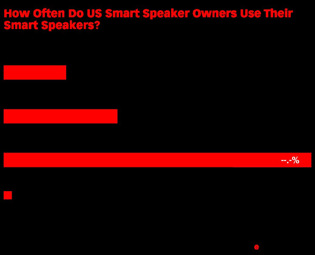 How Often Do US Smart Speaker Owners Use Their Smart Speakers? (% of respondents, Jan 2018 & Jan 2019)