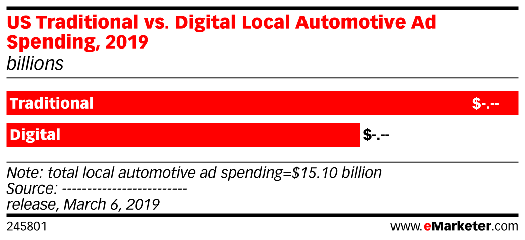 US Traditional vs. Digital Local Automotive Ad Spending, 2019 (billions)