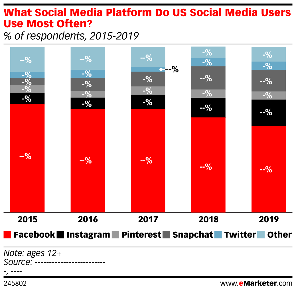 What Social Media Platform Do US Social Media Users Use Most Often? (% of respondents, 2015-2019)