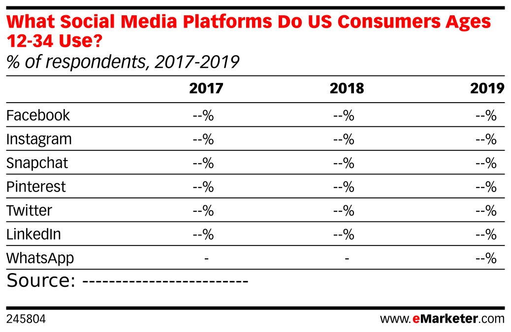 What Social Media Platforms Do US Consumers Ages 12-34 Use? (% of respondents, 2017-2019)