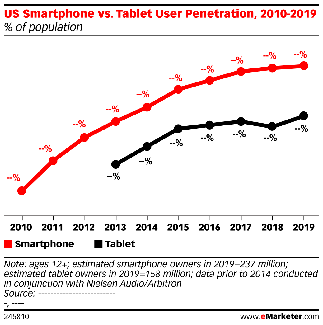 US Smartphone vs. Tablet User Penetration, 2010-2019 (% of population)