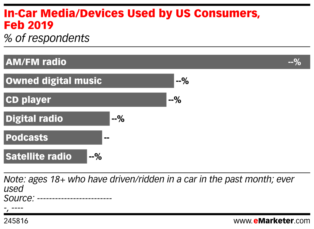 In-Car Media/Devices Used by US Consumers, Feb 2019 (% of respondents)