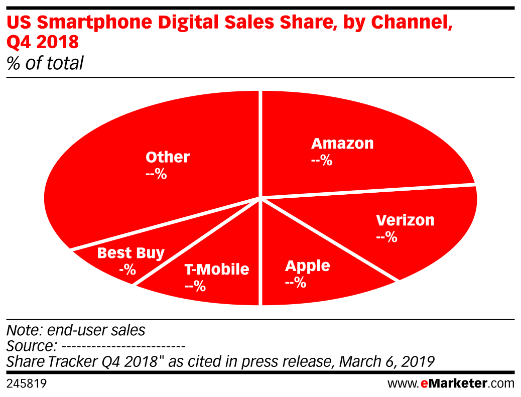 US Smartphone Digital Sales Share, by Channel, Q4 2018 (% of