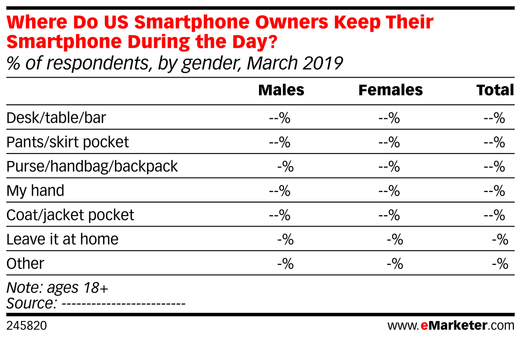 Where Do US Smartphone Owners Keep Their Smartphone During the Day? (% of respondents, by gender, March 2019)