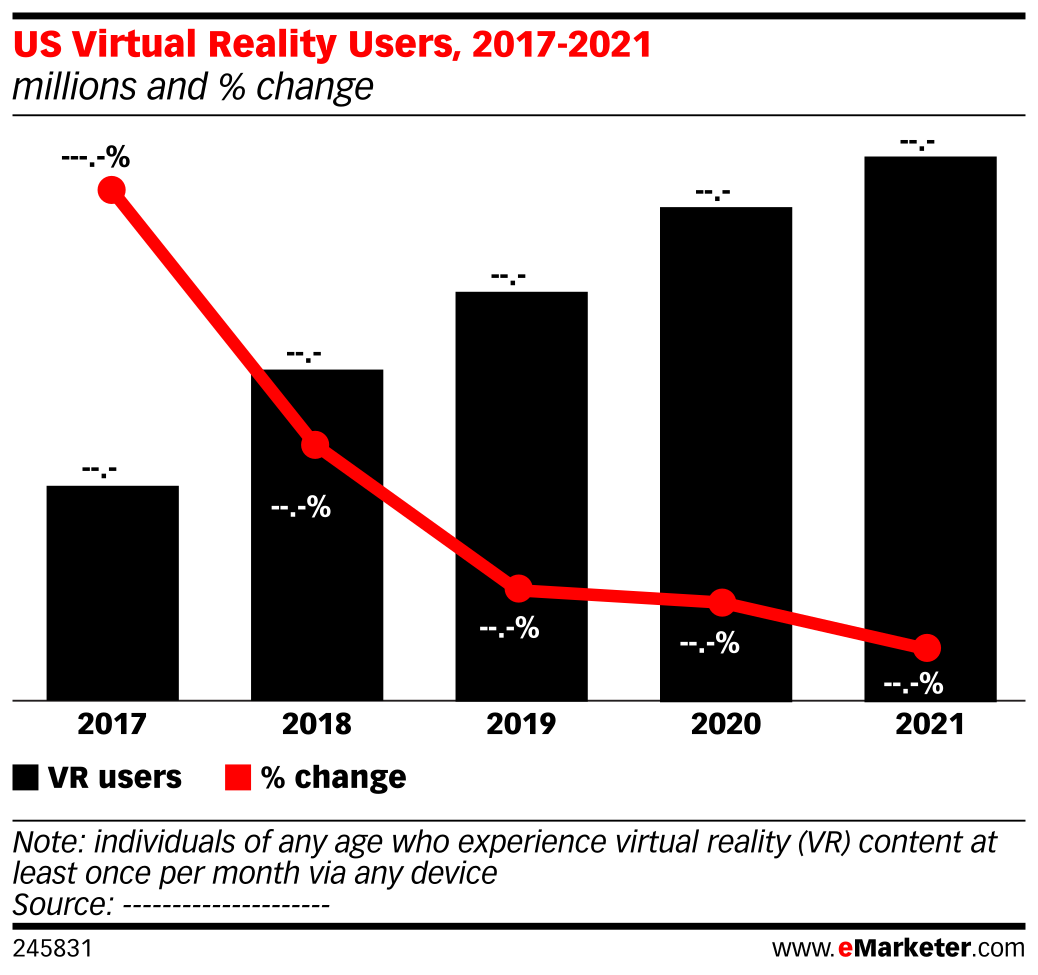 US Virtual Reality Users, 2017-2021 (millions and % change)