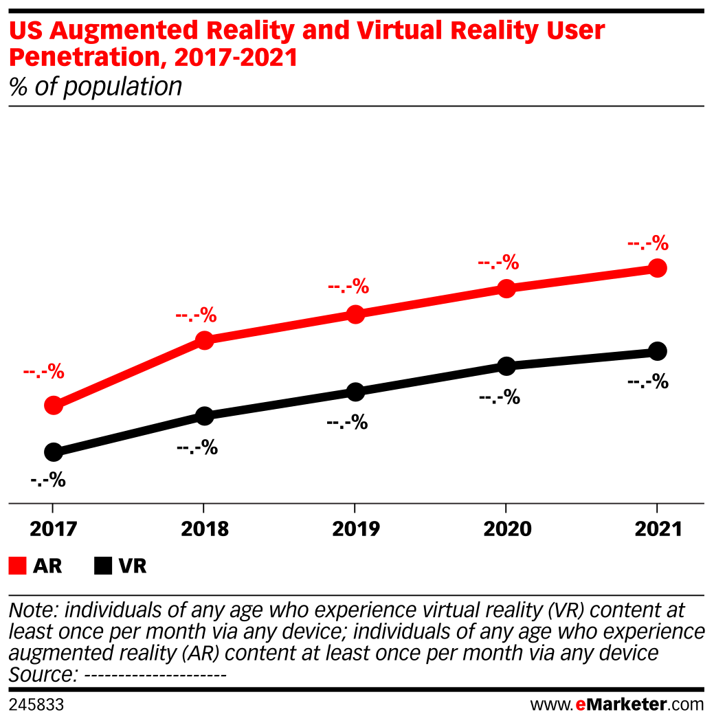 US Augmented Reality and Virtual Reality User Penetration, 2017-2021 (% of population)