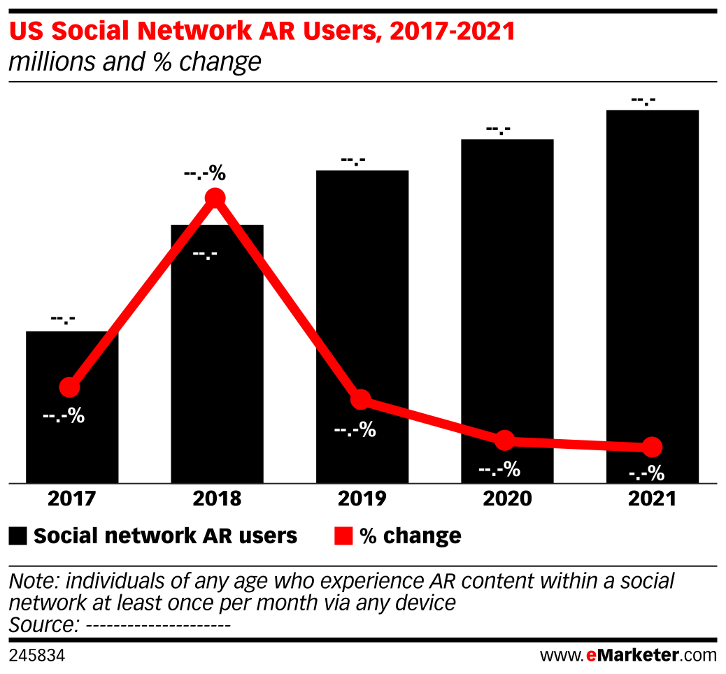 US Social Network Augmented Reality Users, 2017-2021 (millions and % change)