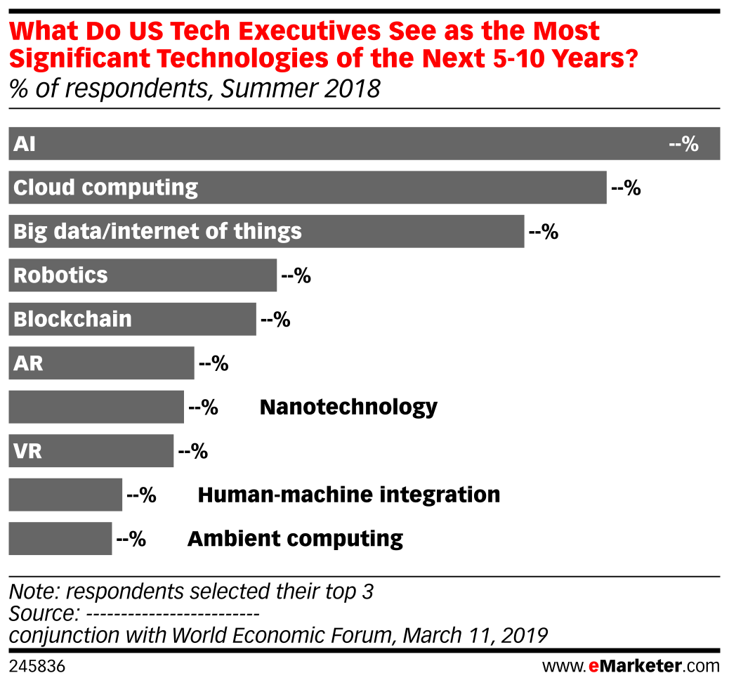 What Do US Tech Executives See as the Most Significant Technologies of the Next 5-10 Years? (% of respondents, Summer 2018)