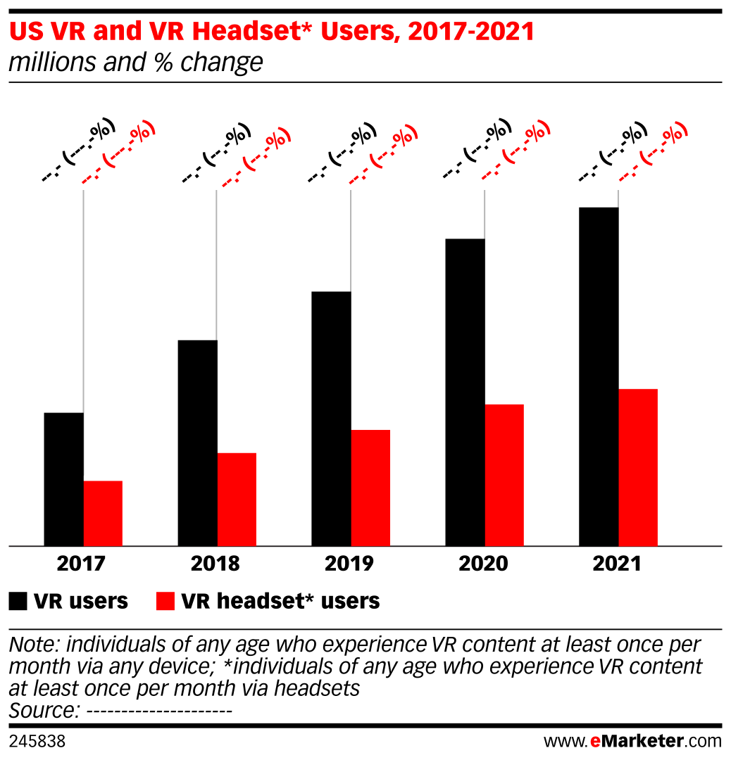 US VR and VR Headset* Users, 2017-2021 (millions and % change)