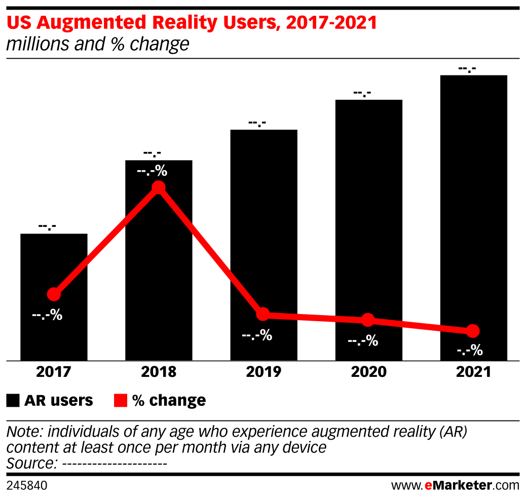 US Augmented Reality Users, 2017-2021 (millions and % change)