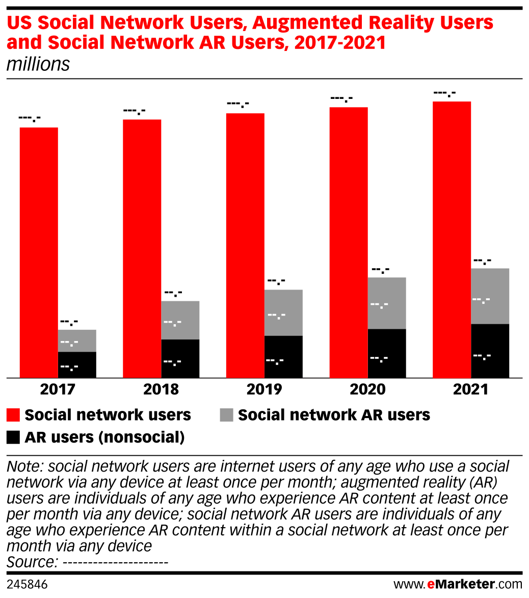 US Social Network Users, Augmented Reality Users and Social Network AR Users, 2017-2021 (millions)