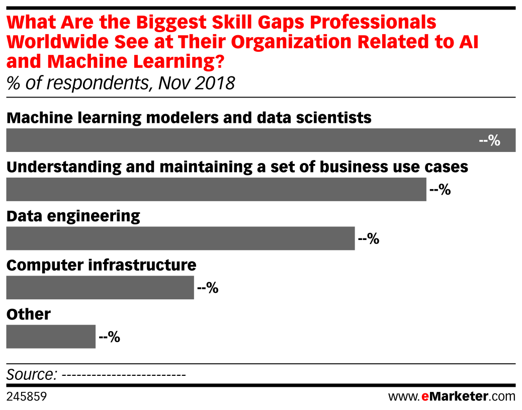 What Are the Biggest Skill Gaps Professionals Worldwide See at Their Organization Related to AI and Machine Learning? (% of respondents, Nov 2018)