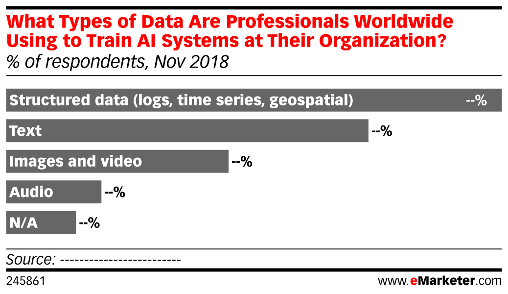What Types of Data Are Professionals Worldwide Using to Train AI Systems at Their Organization? (% of respondents, Nov 2018)