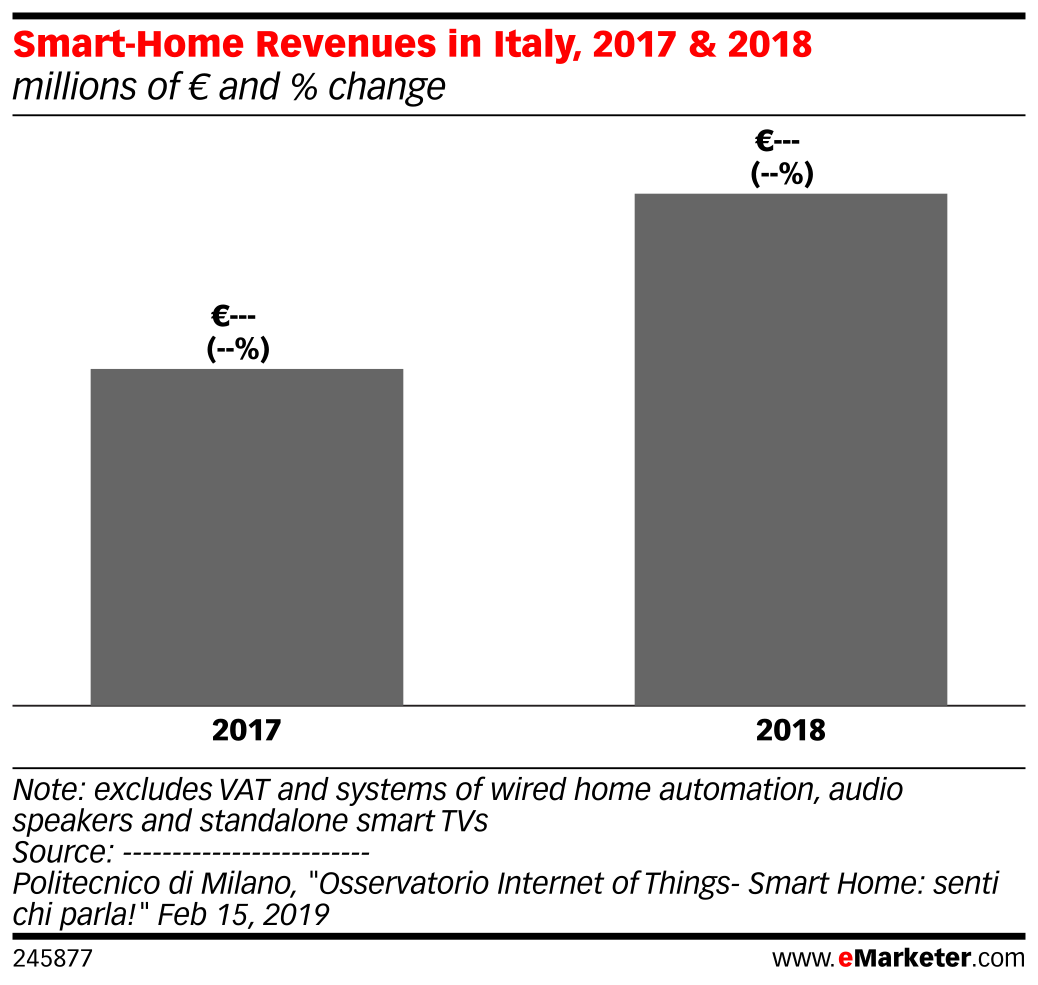 Smart-Home Revenues in Italy, 2017 & 2018 (millions of € and % change )