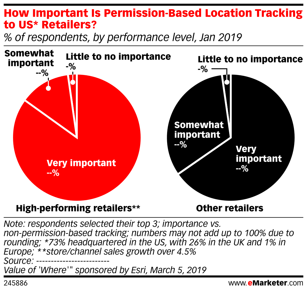 How Important Is Permission-Based Location Tracking to US* Retailers? (% of respondents, by performance level, Jan 2019)