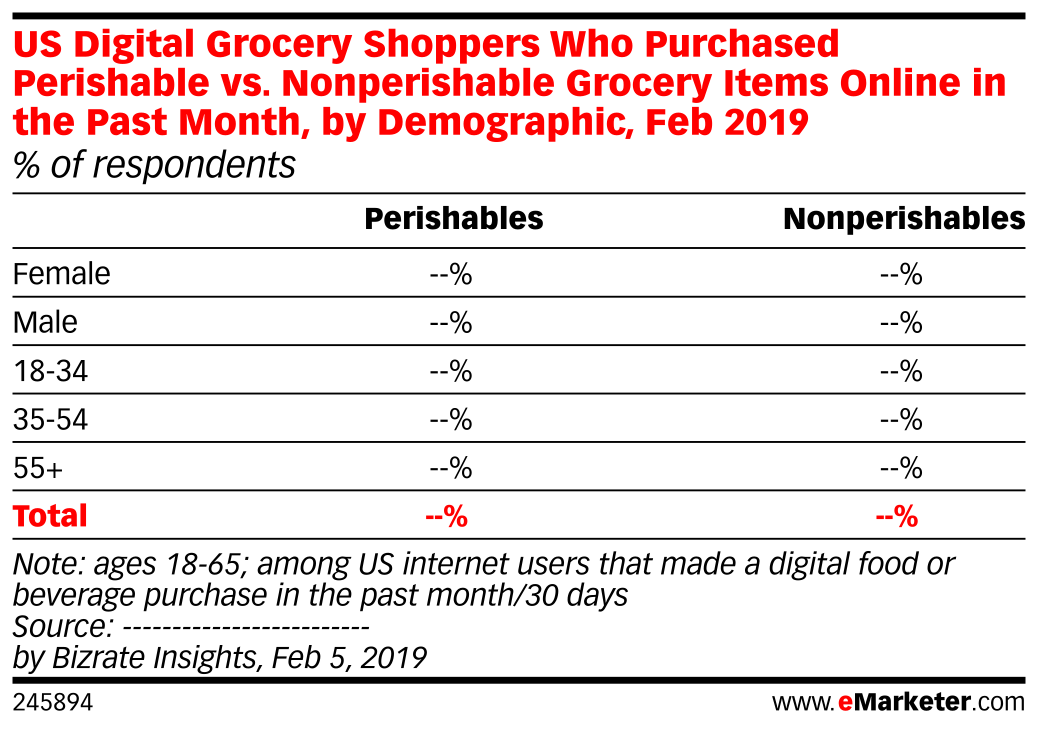 US Digital Grocery Shoppers Who Purchased Perishable vs. Nonperishable Grocery Items Online in the Past Month, by Demographic, Feb 2019 (% of respondents)