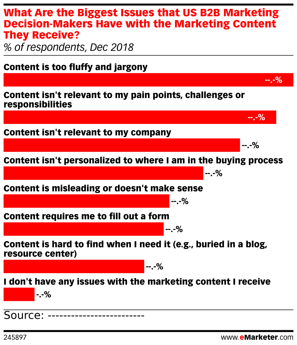 What Are the Biggest Issues that US B2B Marketing Decision-Makers Have with the Marketing Content They Receive? (% of respondents, Dec 2018)