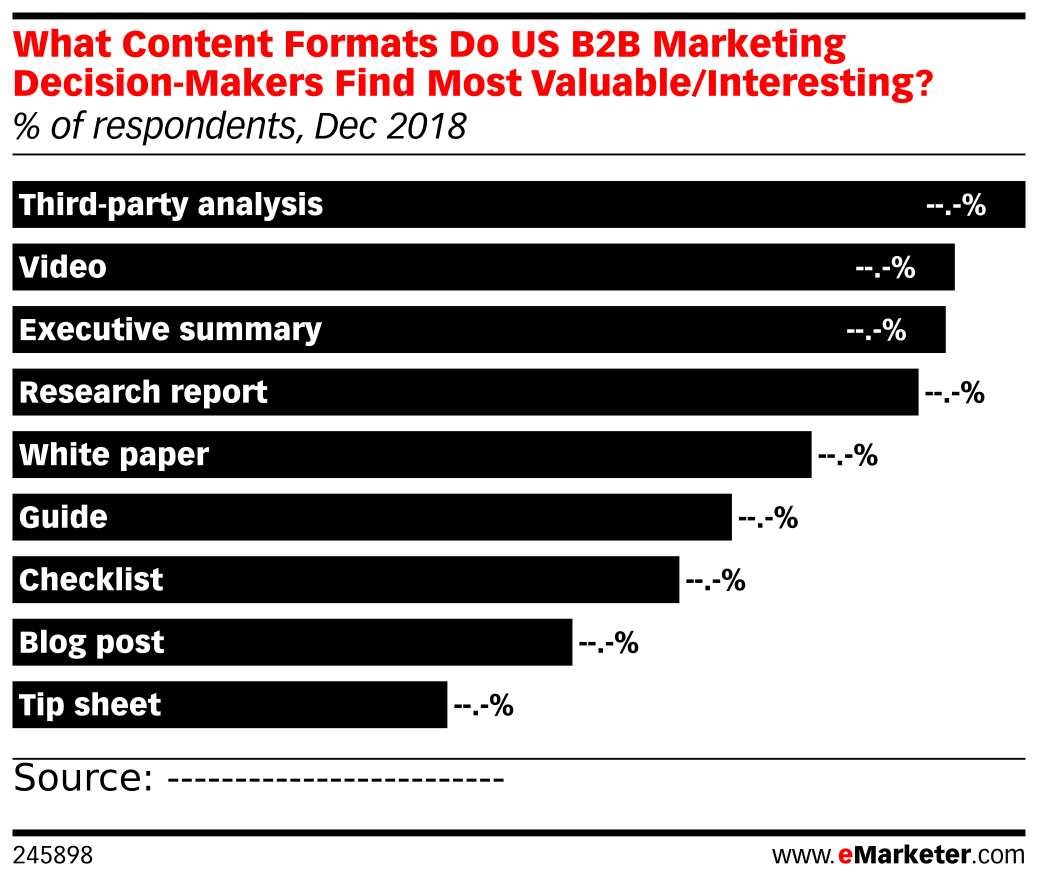 What Content Formats Do US B2B Marketing Decision-Makers Find Most Valuable/Interesting? (% of respondents, Dec 2018)