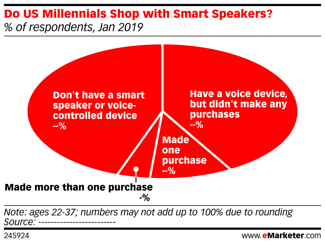 Do US Millennials Shop with Smart Speakers? (% of respondents, Jan 2019)