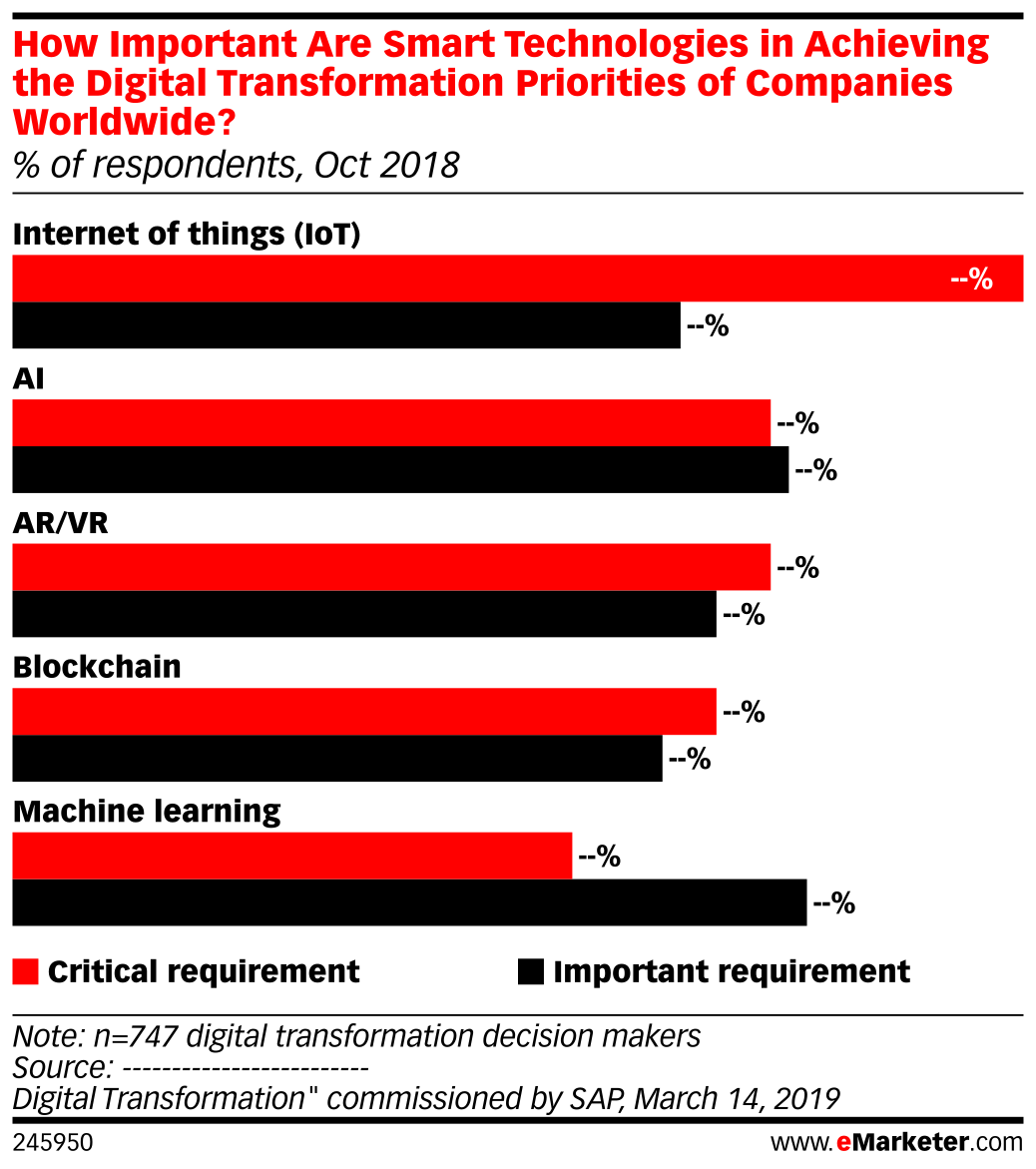 How Important Are Smart Technologies in Achieving the Digital Transformation Priorities of Companies Worldwide? (% of respondents, Oct 2018)