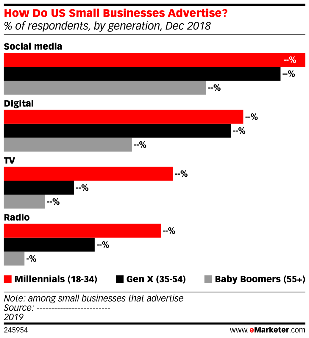 How Do US Small Businesses Advertise? (% of respondents, by generation, Dec 2018)
