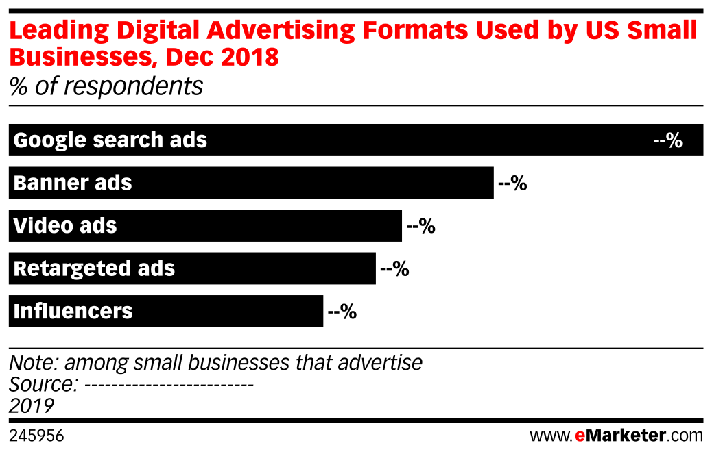 Leading Digital Advertising Formats Used by US Small Businesses, Dec 2018 (% of respondents)