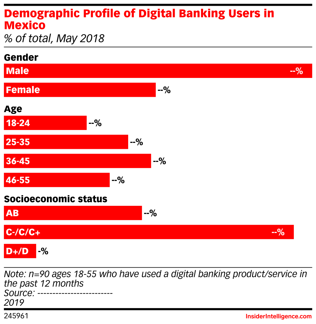 Demographic Profile of Digital Banking Users in Mexico (% of total, May 2018)